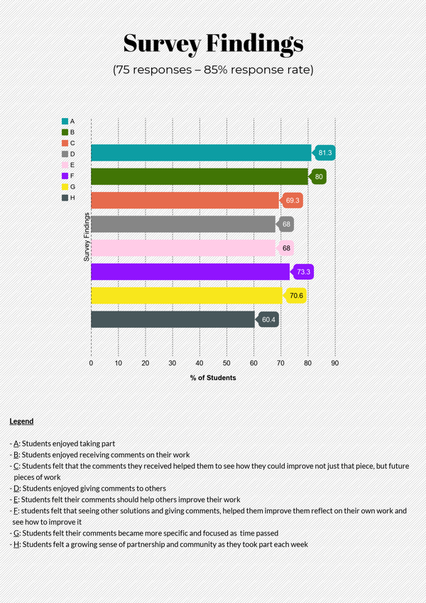 Survey Findings Infographics