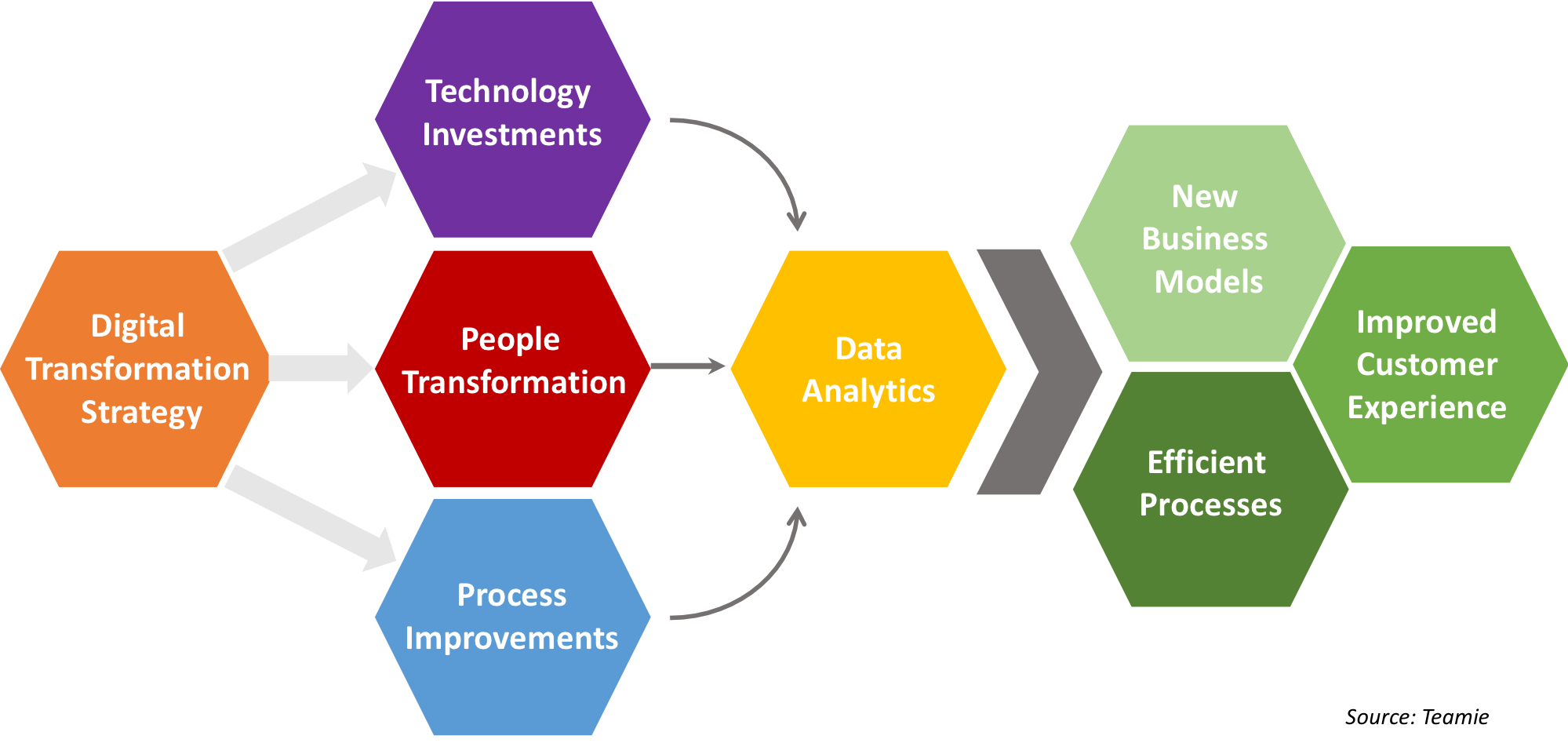 Digital Transformation Building Blocks and Outcomes